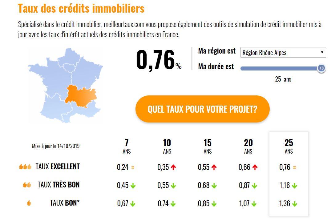 Rentepercentage Frankrijk